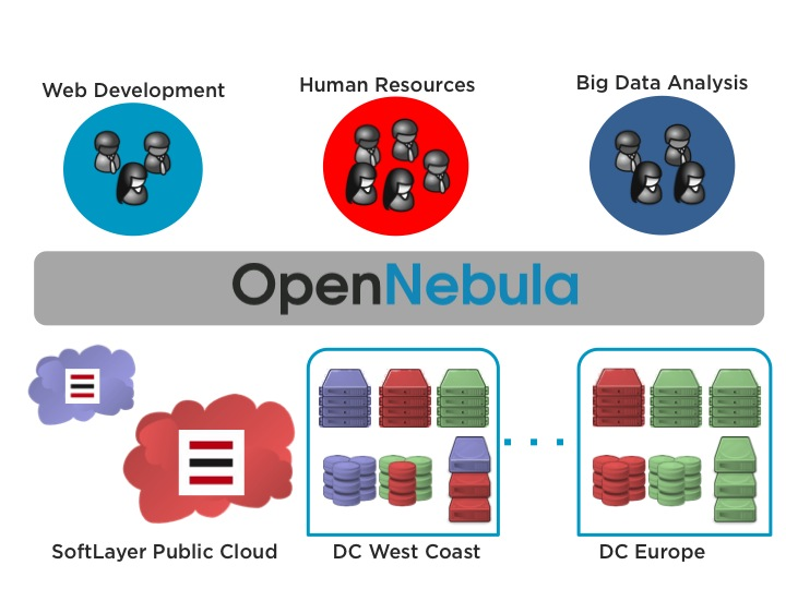 Hybrid Cloud Computing with OpenNebula and SoftLayer